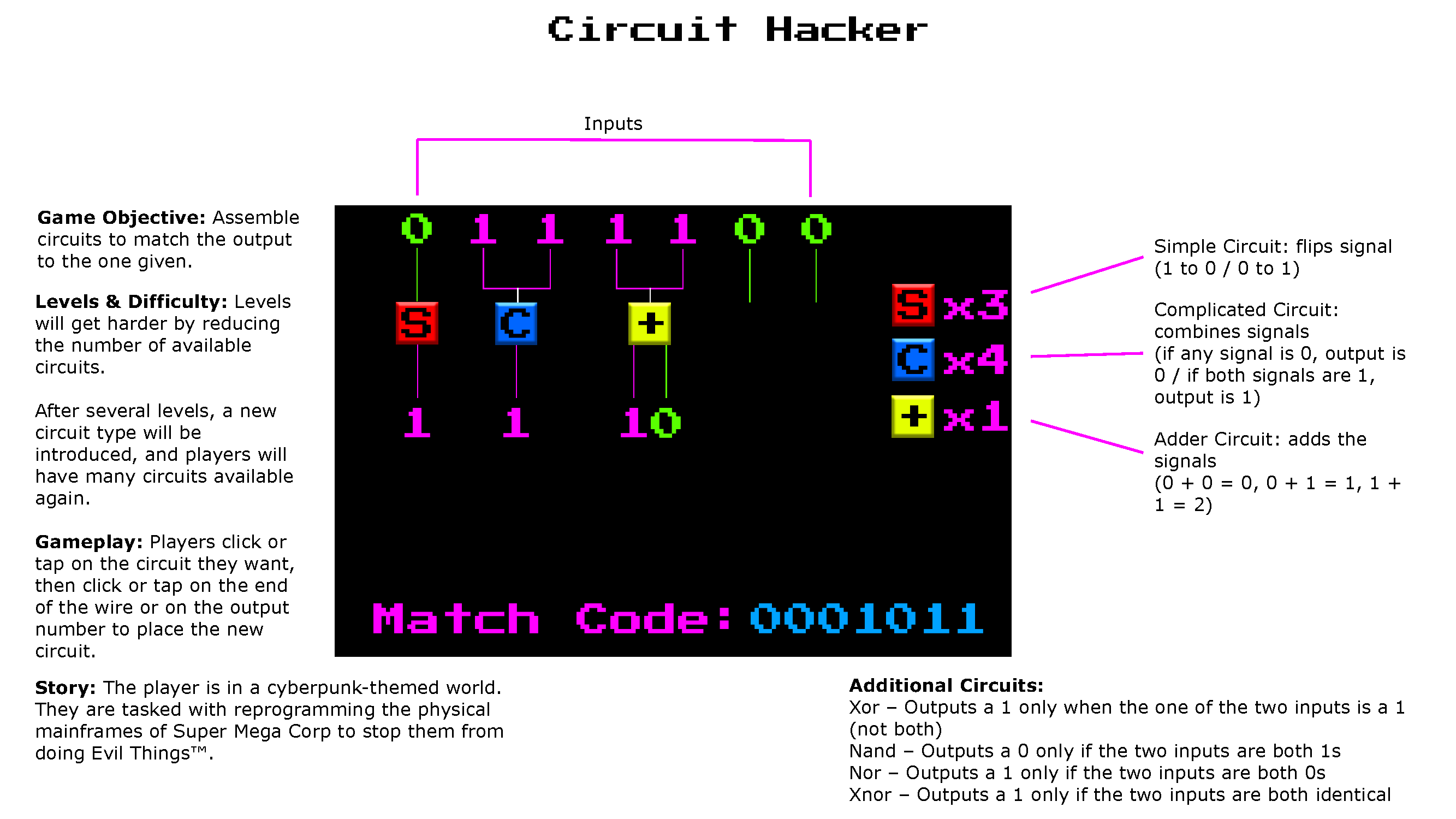 One page design document for Circuit Hacker game.